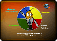 360 Supervisory Appraisal leadership metrics